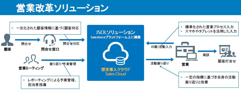 Salesforceソリューション製品詳細2