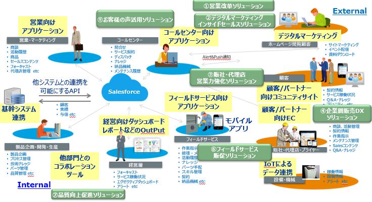 Salesforceソリューション製品詳細1