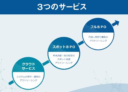 給与計算システムPROSRV(プロサーブ)製品詳細3