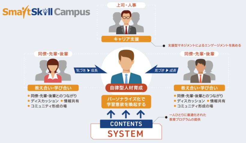 【SmartSkill Campus】製品詳細2