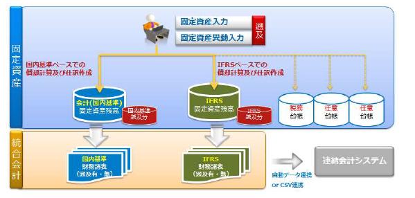 SuperStream-NX固定資産管理製品詳細2