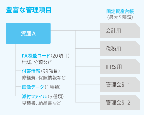SuperStream-NX固定資産管理製品詳細3