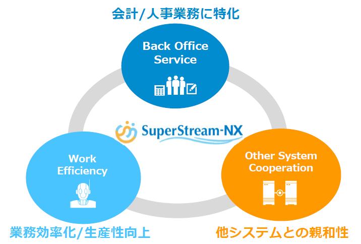 SuperStream-NX統合会計製品詳細1