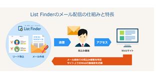 monday.com製品詳細1