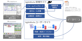 AgileWorks製品詳細2