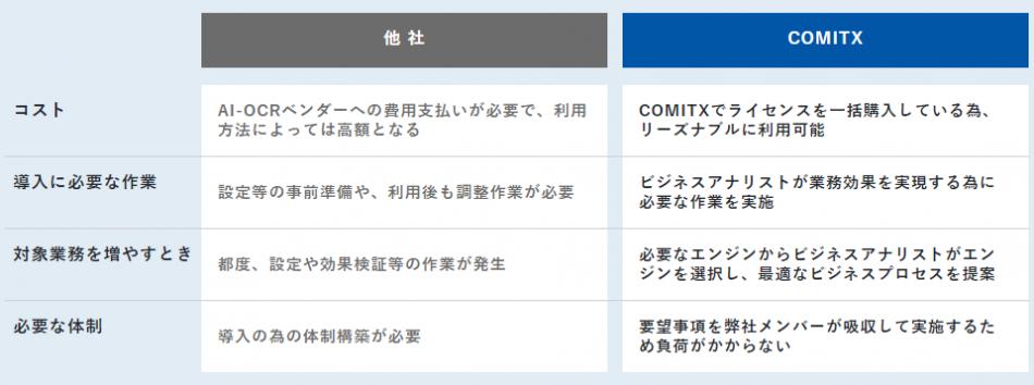 COMITX AIデータエントリー製品詳細1