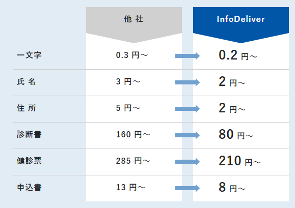 COMITX AIデータエントリー製品詳細3