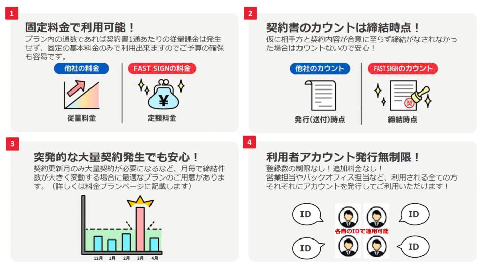 『FAST SIGN』製品詳細1