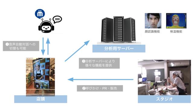 リモート接客システム「Remosis」製品詳細3
