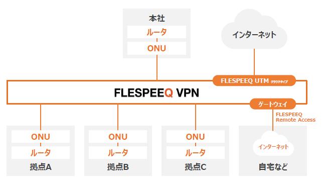 FLESPEEQ VPN製品詳細2