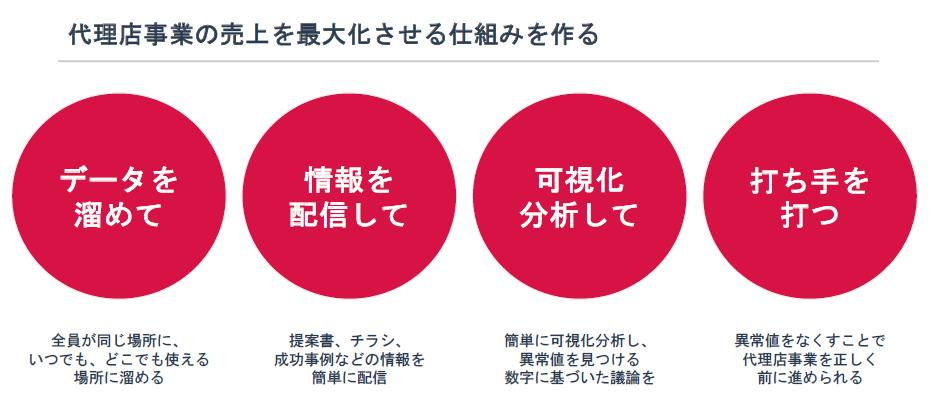 パートナーサクセス製品詳細2