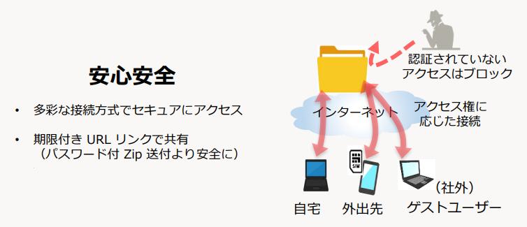 コワークストレージ製品詳細2