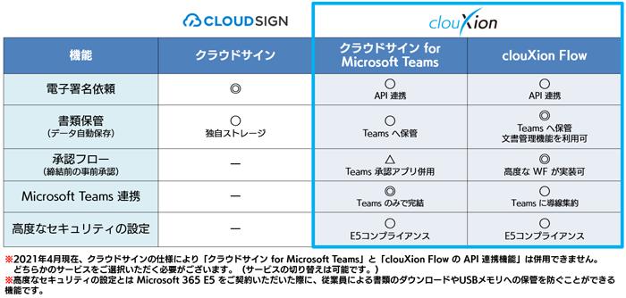 クラウドサイン for Microsoft Teams製品詳細1