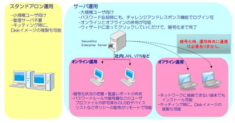 SecureDoc製品詳細2