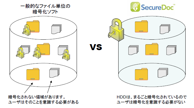 SecureDoc製品詳細3