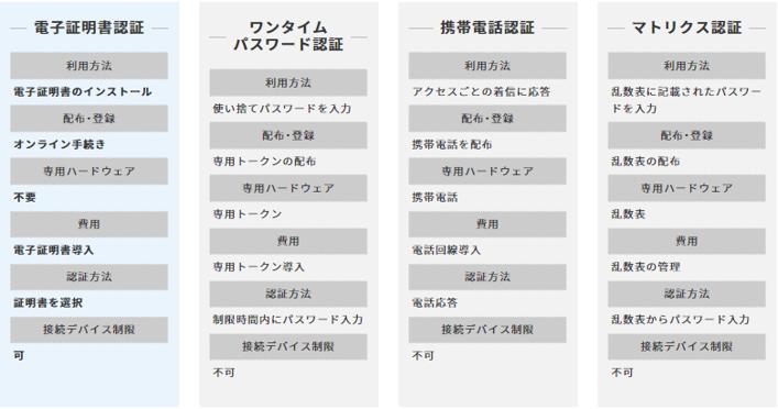 クライアント証明書製品詳細2