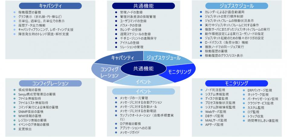 Senju/DC製品詳細1