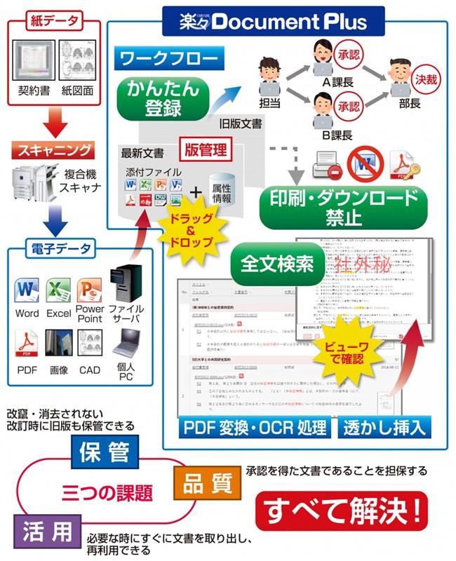 楽々Document Plus製品詳細1