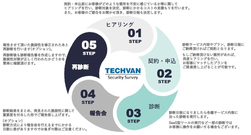 """脆弱性診断サービス""""Techvan Security Survey""""製品詳細1"""