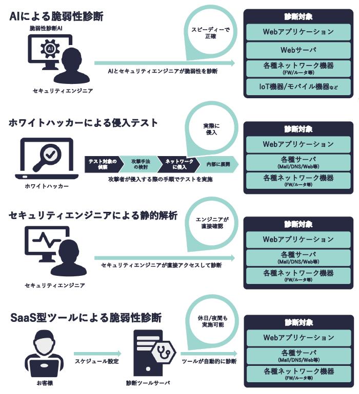 """脆弱性診断サービス""""Techvan Security Survey""""製品詳細2"""