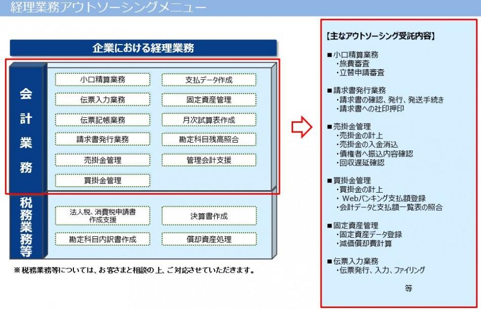 経理業務アウトソーシング製品詳細1