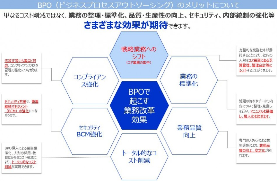 経理業務アウトソーシング製品詳細2