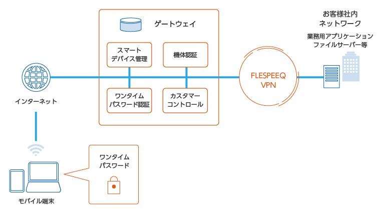 FLESPEEQ VPN製品詳細3