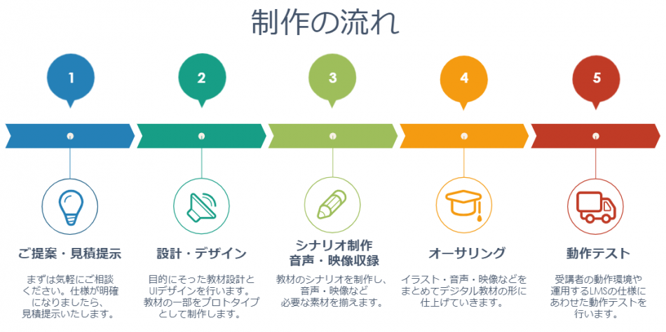 デジタル教材・eラーニング教材制作製品詳細2