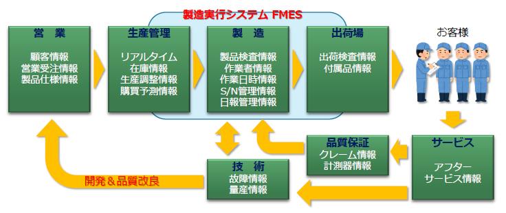 【IT導入補助金認定】製造実行システム FMES製品詳細1