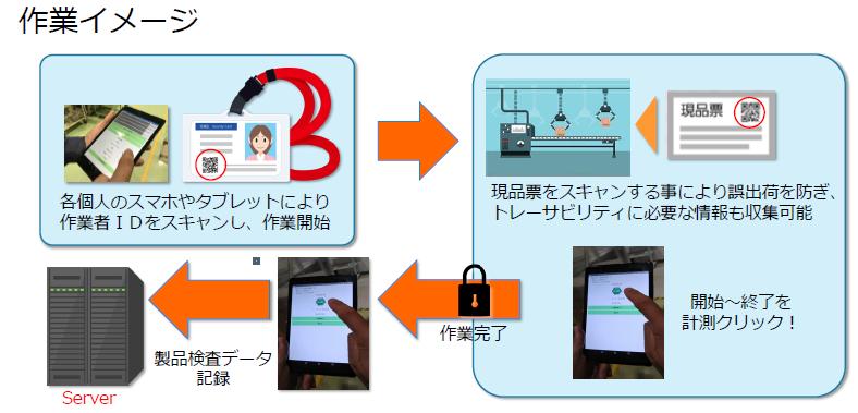 【IT導入補助金認定】製造実行システム FMES製品詳細2