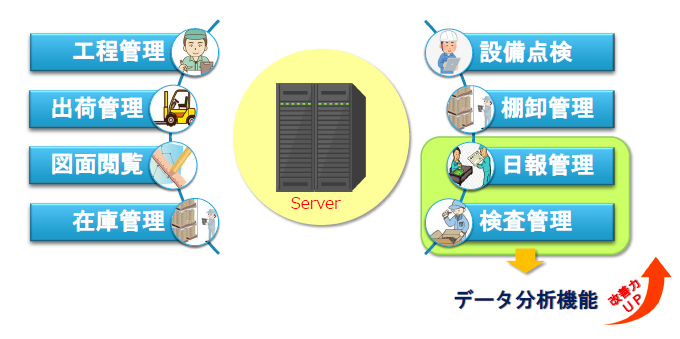 【IT導入補助金認定】製造実行システム FMES製品詳細3