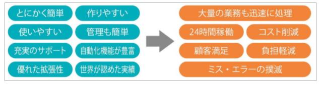 AutoMate製品詳細1