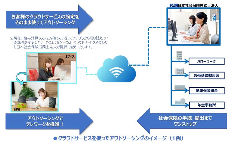日本社会保険労務士法人の給与アウトソーシング製品詳細1