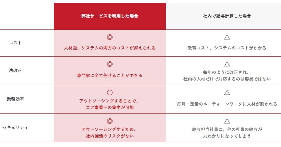 日本社会保険労務士法人の給与アウトソーシング製品詳細2