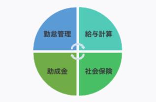 日本社会保険労務士法人の給与アウトソーシング製品詳細3