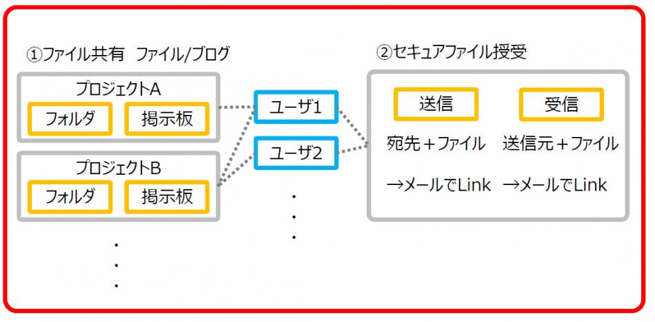 安心BOX製品詳細2