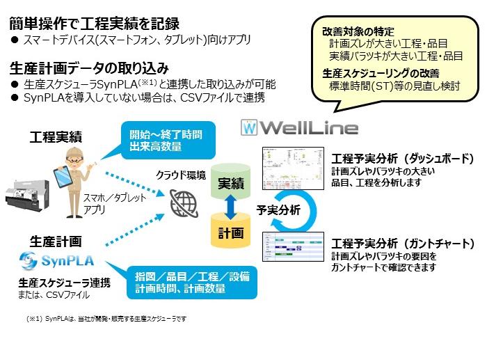 WellLine製品詳細1