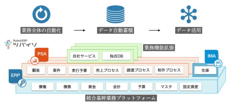 RobotERPツバイソ「調達プロセス」製品詳細1