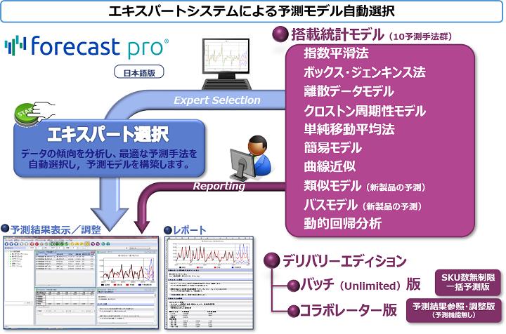 需要予測支援システムForecastPRO製品詳細1