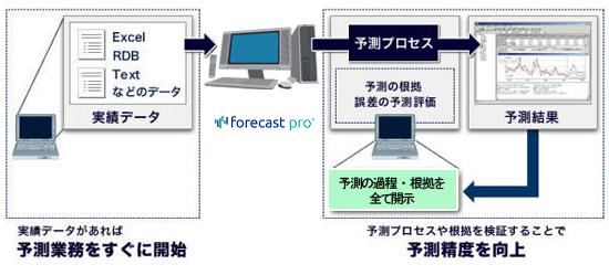 需要予測支援システムForecastPRO製品詳細2