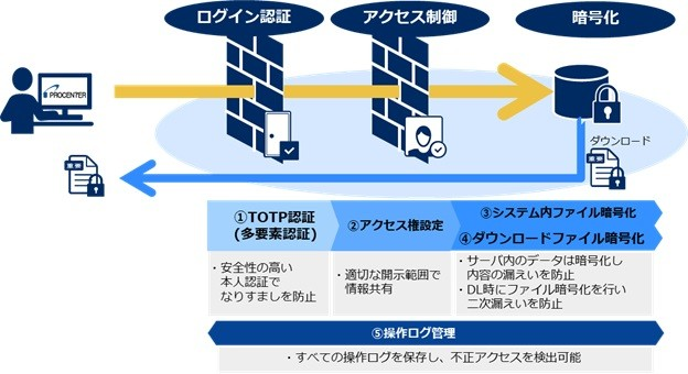 「PROCENTER/C」製品詳細3