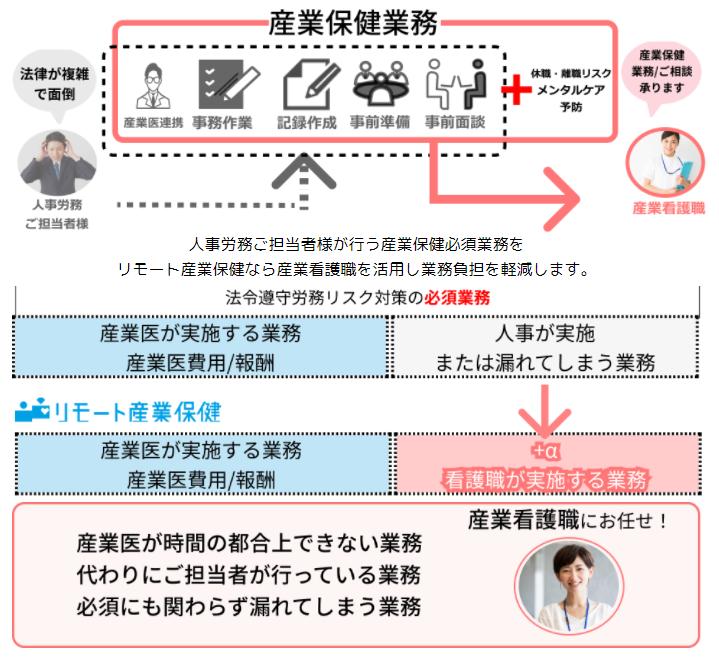 リモート産業保健製品詳細3