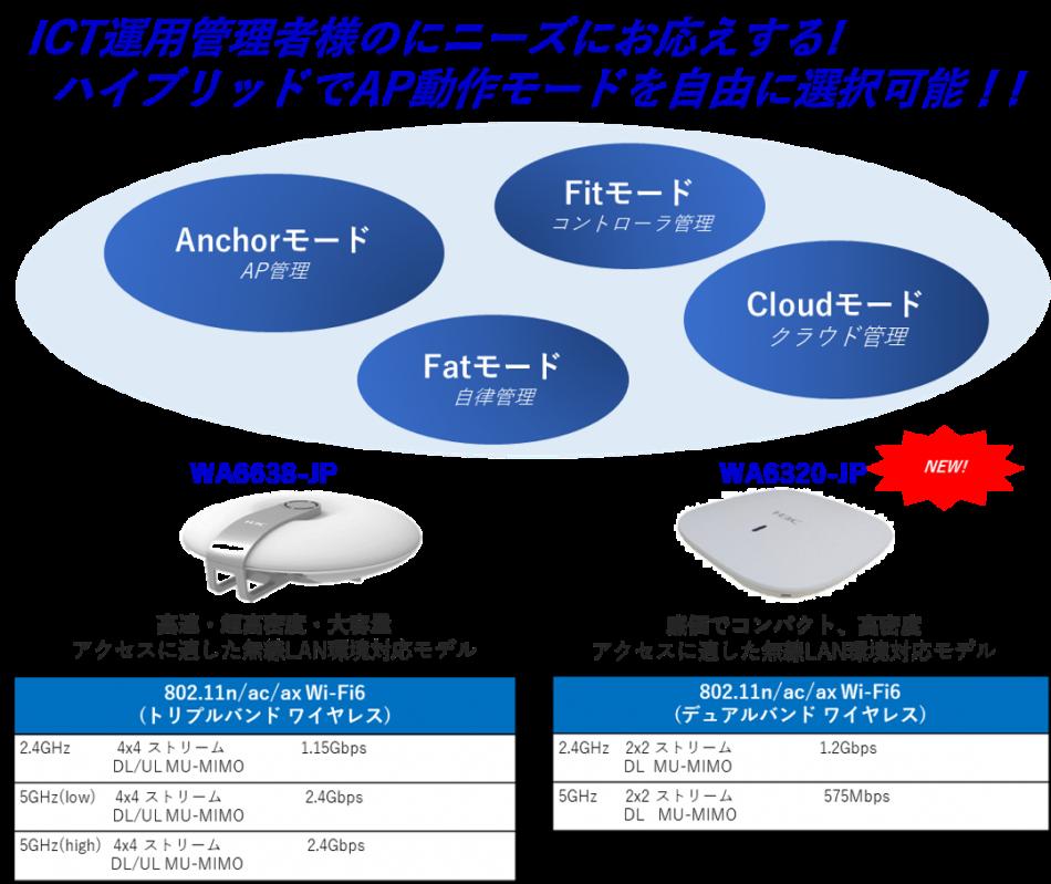 ICT運用管理者様のニーズにお応え!H3C Wi-Fi6高速無線ソリューション製品詳細1