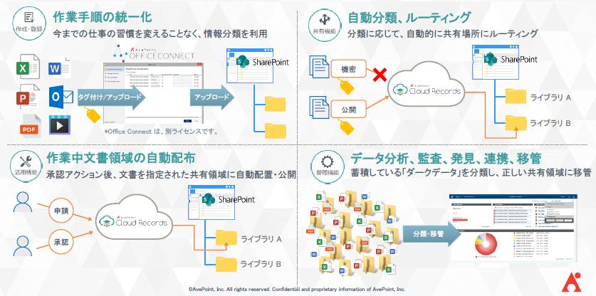AvePoint Cloud Records製品詳細1