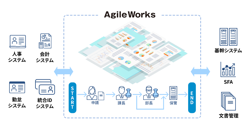 AgileWorks製品詳細3
