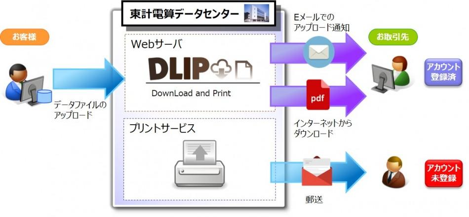 「DLIP」製品詳細1
