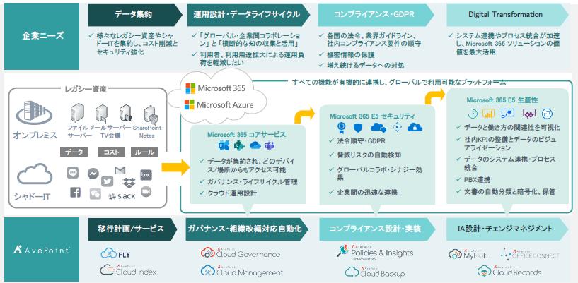 AvePoint Online Services製品詳細1
