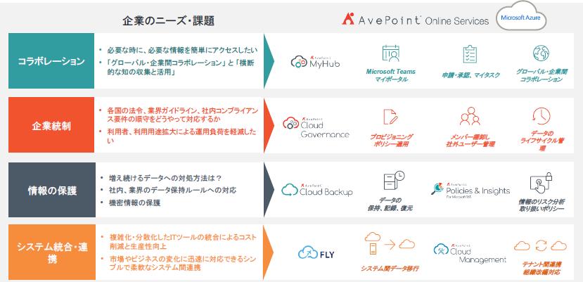 AvePoint Online Services製品詳細3