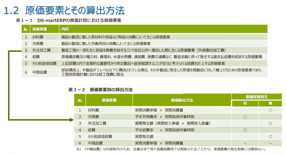 DS-mart ERP 生産管理システム製品詳細1