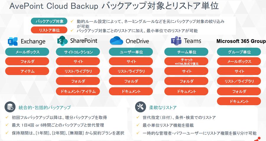 AvePoint Cloud Backup製品詳細1